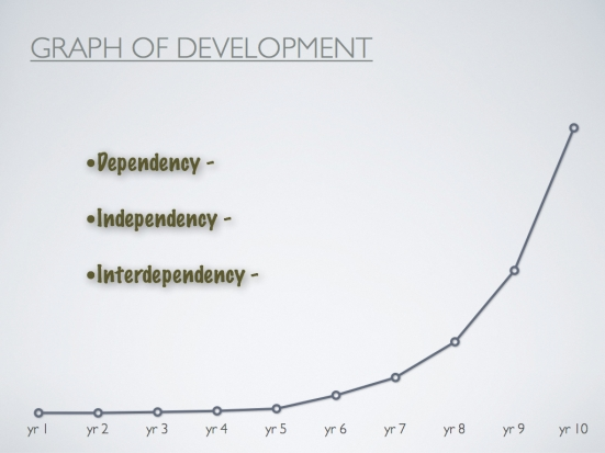 Graph showing 3 levels of development